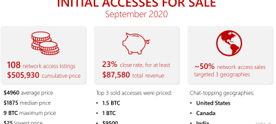 KELA's 100 Over 100: September 2020 in Network Access Sales
