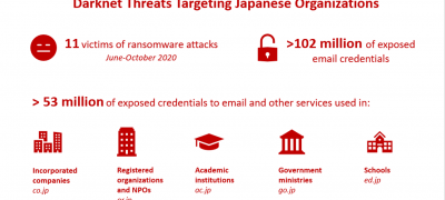 Zooming into Darknet Threats Targeting Japanese Organizations